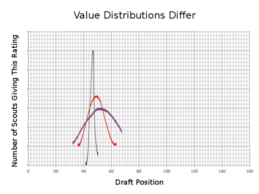 The distribution of player rankings can affect the possible draft positions of a player.